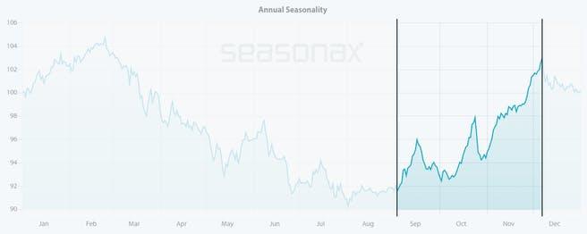 southwest-airlines-saisonaler-aktienkurs