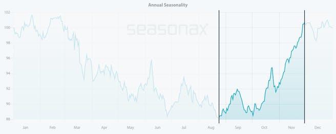 alaska-air-saisonaler-chart