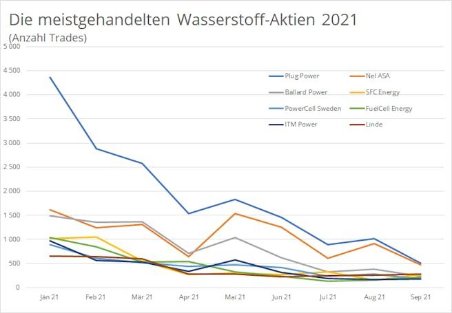 wasserstoff-aktien-trades-2021-gesamt